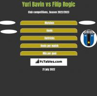 Yuri Bavin vs Filip Rogic h2h player stats
