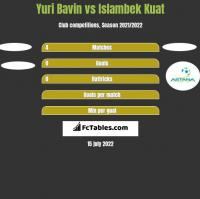 Yuri Bavin vs Islambek Kuat h2h player stats
