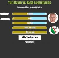 Yuri Bavin vs Rafal Augustyniak h2h player stats