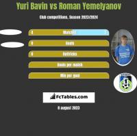 Yuri Bavin vs Roman Yemelyanov h2h player stats