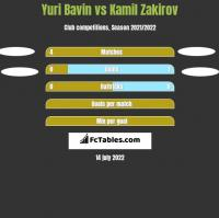 Yuri Bavin vs Kamil Zakirov h2h player stats