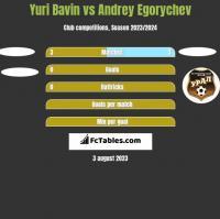 Yuri Bavin vs Andrey Egorychev h2h player stats