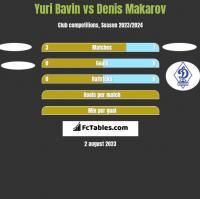 Yuri Bavin vs Denis Makarov h2h player stats