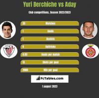 Yuri Berchiche vs Aday h2h player stats