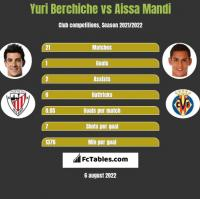 Yuri Berchiche vs Aissa Mandi h2h player stats