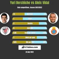 Yuri Berchiche vs Aleix Vidal h2h player stats