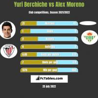 Yuri Berchiche vs Alex Moreno h2h player stats