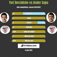 Yuri Berchiche vs Ander Capa h2h player stats