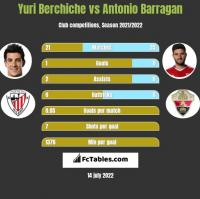 Yuri Berchiche vs Antonio Barragan h2h player stats