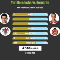 Yuri Berchiche vs Bernardo h2h player stats