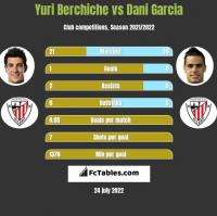 Yuri Berchiche vs Dani Garcia h2h player stats