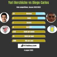 Yuri Berchiche vs Diego Carlos h2h player stats