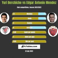 Yuri Berchiche vs Edgar Antonio Mendez h2h player stats