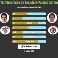 Yuri Berchiche vs Escudero Palomo Sergio h2h player stats