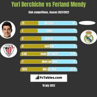 Yuri Berchiche vs Ferland Mendy h2h player stats