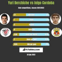 Yuri Berchiche vs Inigo Cordoba h2h player stats