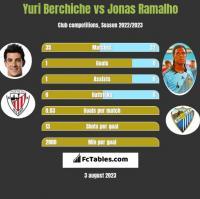 Yuri Berchiche vs Jonas Ramalho h2h player stats