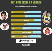 Yuri Berchiche vs Juanpe h2h player stats