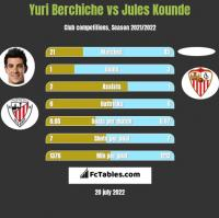 Yuri Berchiche vs Jules Kounde h2h player stats