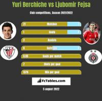 Yuri Berchiche vs Ljubomir Fejsa h2h player stats