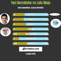 Yuri Berchiche vs Luis Rioja h2h player stats