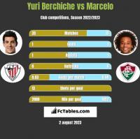 Yuri Berchiche vs Marcelo h2h player stats