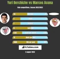 Yuri Berchiche vs Marcos Acuna h2h player stats