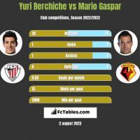 Yuri Berchiche vs Mario Gaspar h2h player stats