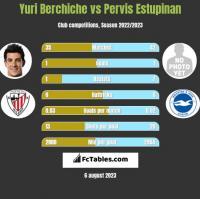 Yuri Berchiche vs Pervis Estupinan h2h player stats