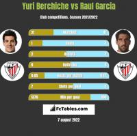 Yuri Berchiche vs Raul Garcia h2h player stats
