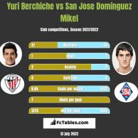 Yuri Berchiche vs San Jose Dominguez Mikel h2h player stats