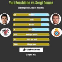 Yuri Berchiche vs Sergi Gomez h2h player stats