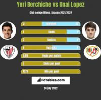 Yuri Berchiche vs Unai Lopez h2h player stats