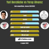 Yuri Berchiche vs Yeray Alvarez h2h player stats