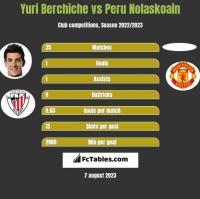 Yuri Berchiche vs Peru Nolaskoain h2h player stats
