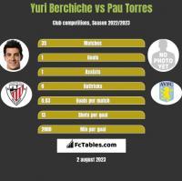 Yuri Berchiche vs Pau Torres h2h player stats