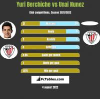 Yuri Berchiche vs Unai Nunez h2h player stats