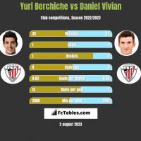 Yuri Berchiche vs Daniel Vivian h2h player stats