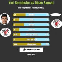 Yuri Berchiche vs Oihan Sancet h2h player stats