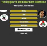 Yuri Dyupin vs Alvim Marinato Guilherme h2h player stats