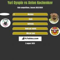 Yuri Dyupin vs Anton Kochenkov h2h player stats