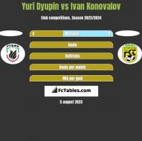 Yuri Dyupin vs Ivan Konovalov h2h player stats