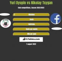 Yuri Dyupin vs Nikolay Tsygan h2h player stats