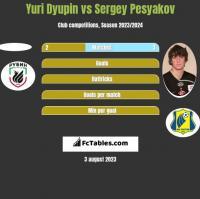 Yuri Dyupin vs Sergey Pesyakov h2h player stats