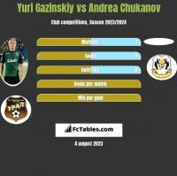 Yuri Gazinskiy vs Andrea Chukanov h2h player stats