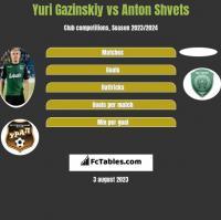Yuri Gazinskiy vs Anton Shvets h2h player stats
