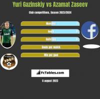 Yuri Gazinskiy vs Azamat Zaseev h2h player stats