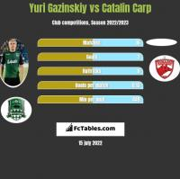 Yuri Gazinskiy vs Catalin Carp h2h player stats