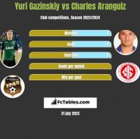 Yuri Gazinskiy vs Charles Aranguiz h2h player stats