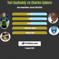 Yuri Gazinskiy vs Charles Kabore h2h player stats